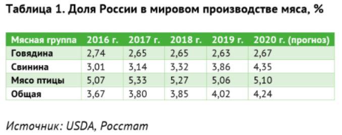 Доля России в мировом производстве мяса