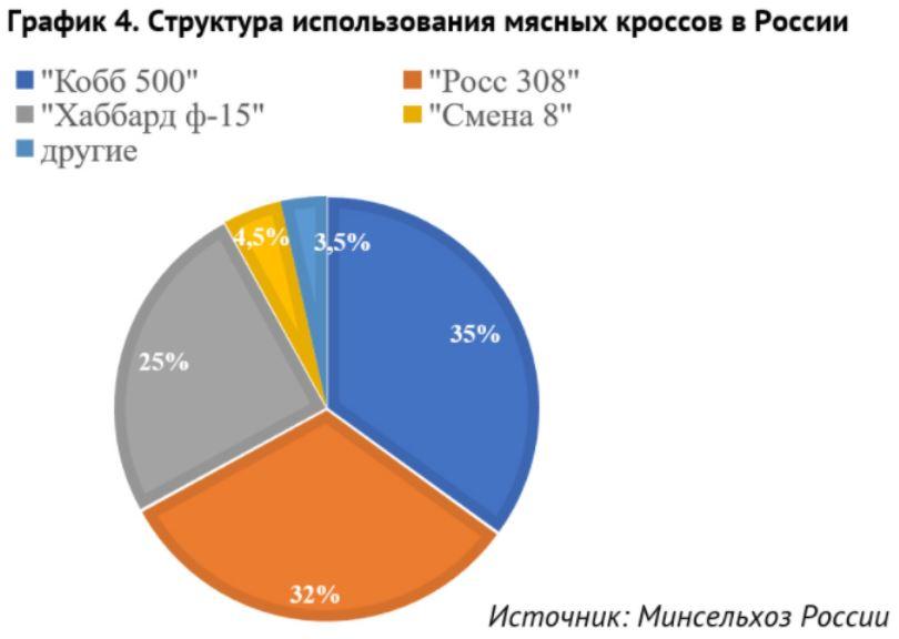 Структура мясных кроссов в России